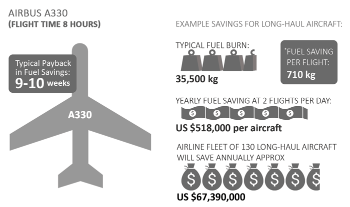 How Airglide Aviation saves Designed to keep aircraft cleaner for longer resulting in fuel savings and reduced cleaning costs. Aircraft operators will see an average of 2-3% fuel saving